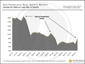 San Francisco Homes For Sale on the Last Day of the Month, September 2013