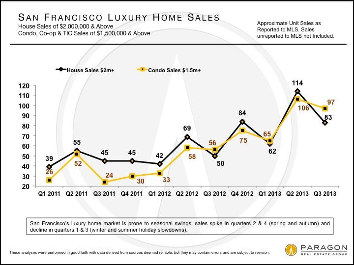 Luxury Homes Unit Sales, San Francisco Third Quarter 2013