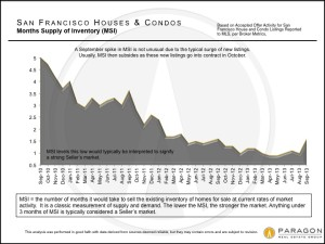 San Francisco Months Supply of Inventory
