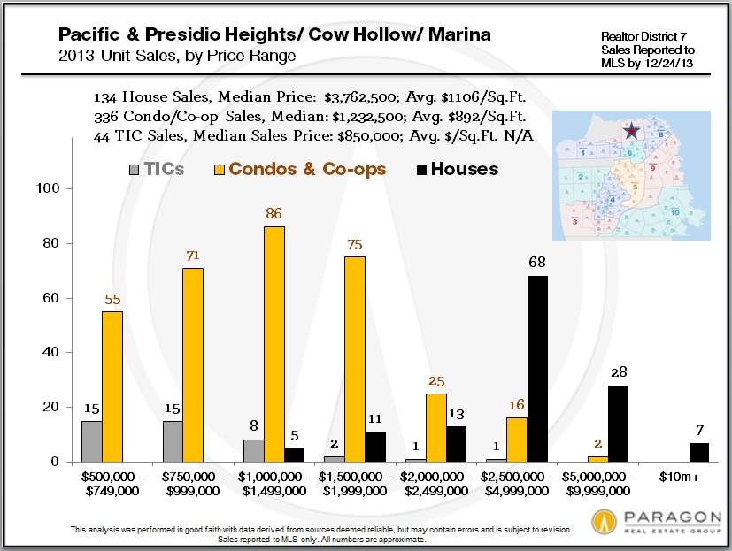 District_7_Sales-by-Price-Range
