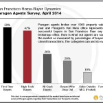 Paragon-Survey_Home-Buyers
