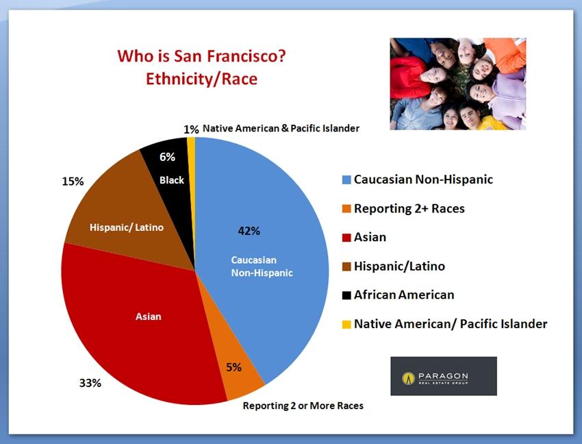 SF_Ethnicity