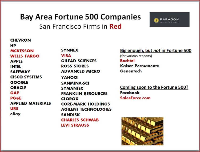 SF_Fortune-500