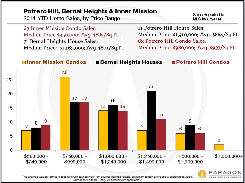 Potrero-Bernal-Mission-Price-Range