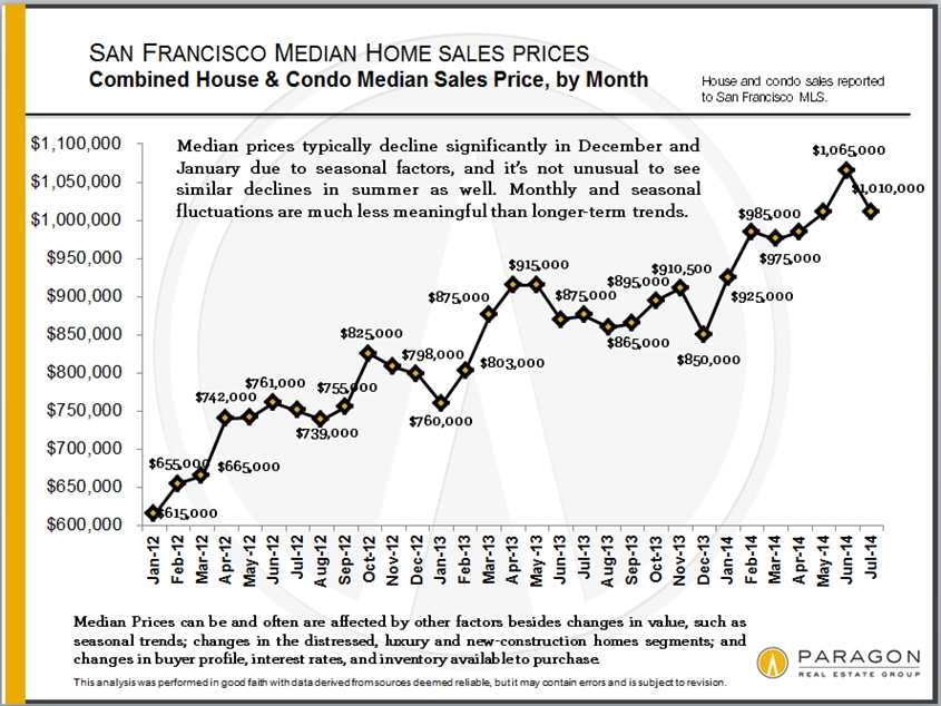 Median-Prices_Short-Term