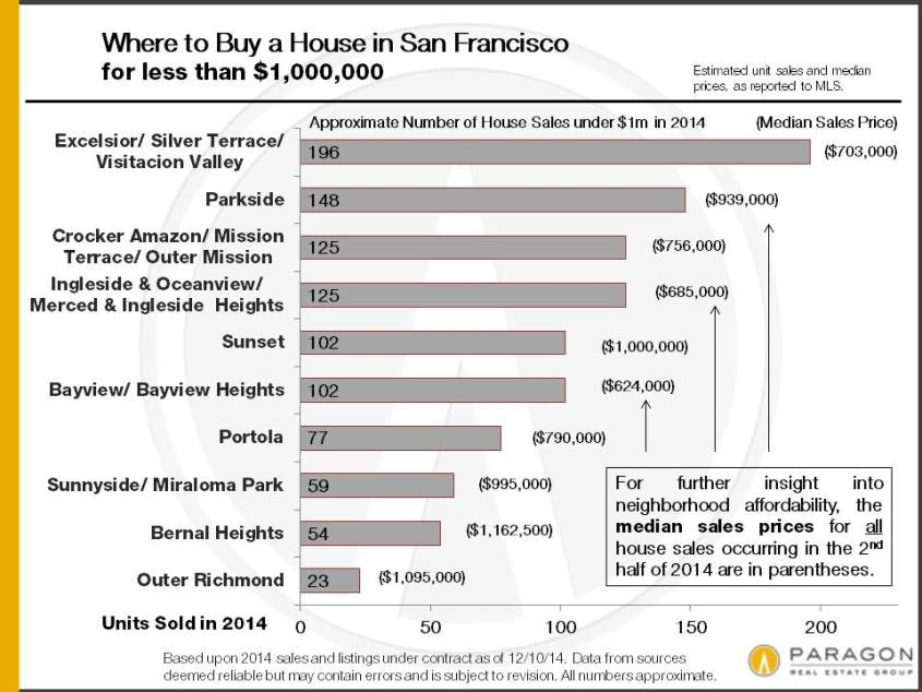 2014_House-Sales_Up-to-1m