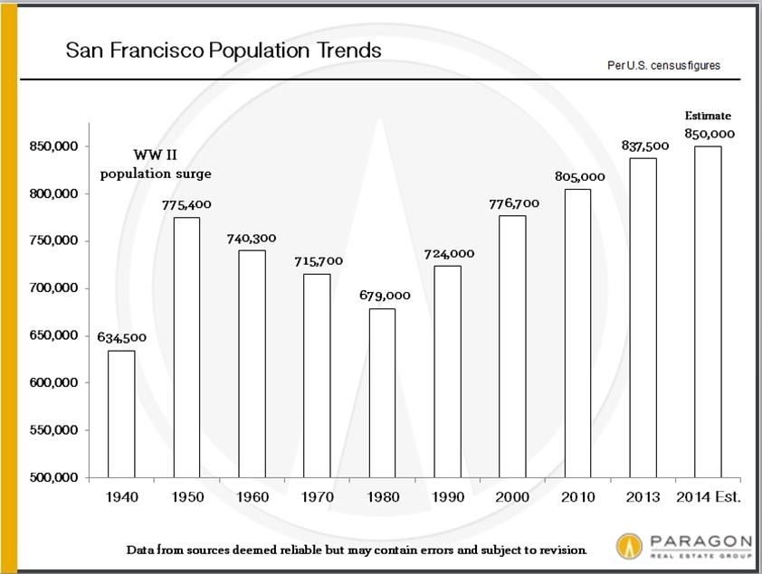 Population-Growth_SF