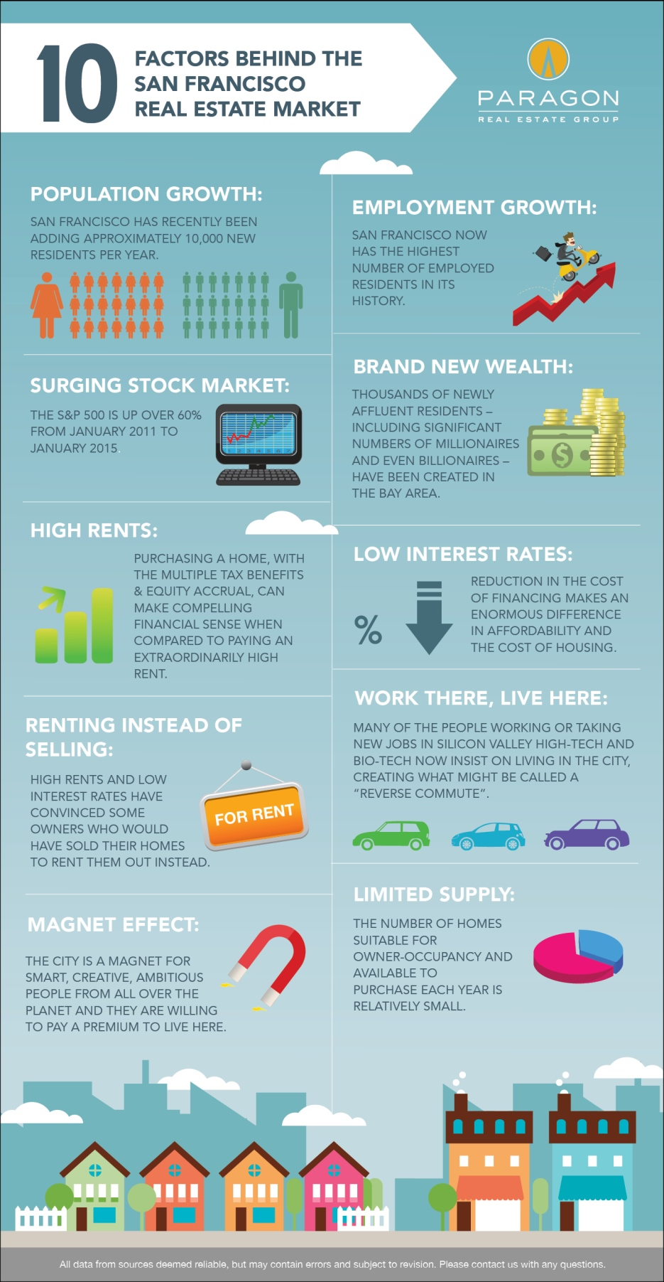10-factors-behind-the-san-francisco-real-estate-market-infographic