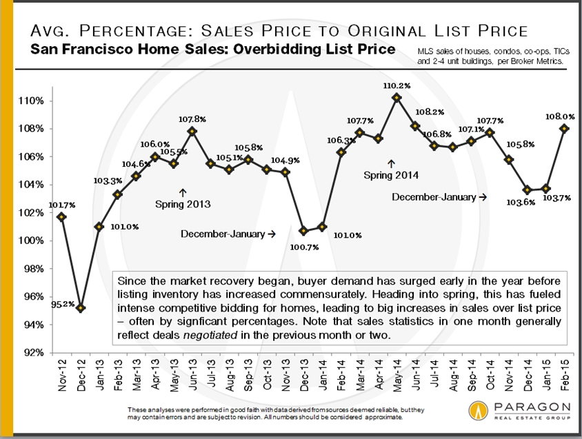 another-feverish-spring-market-march-2015-report