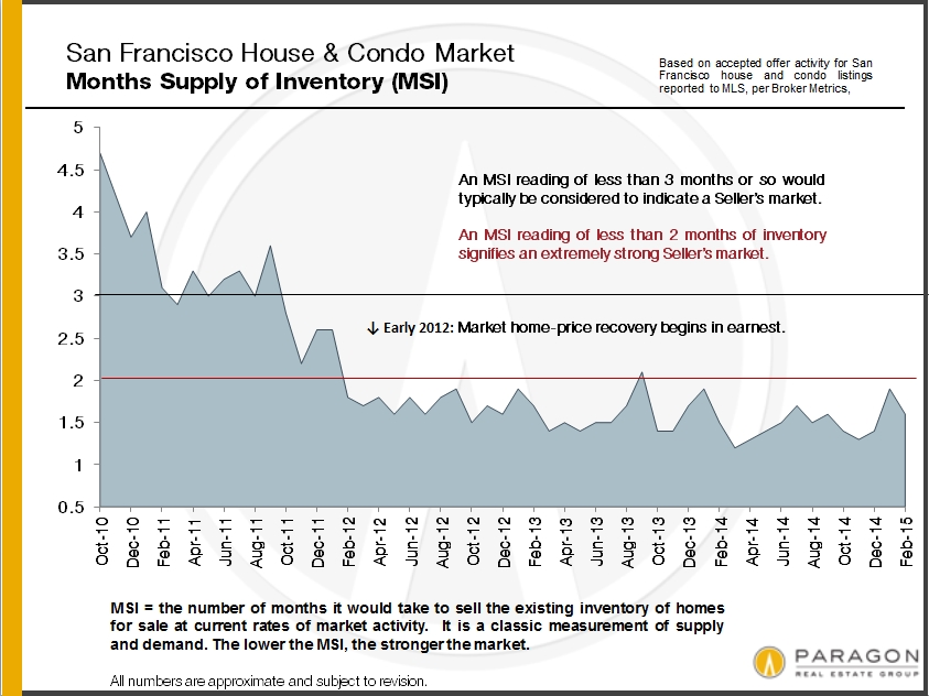 another-feverish-spring-market-march-2015-report5