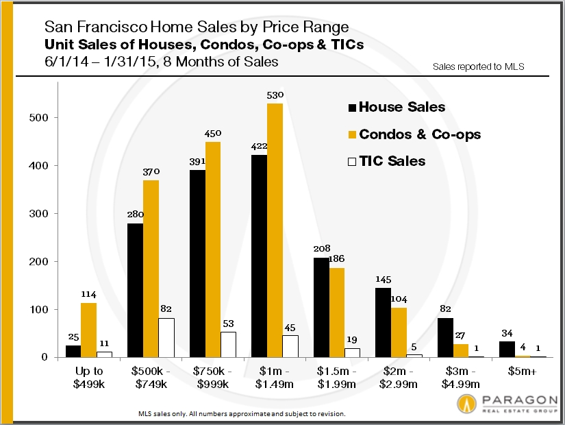 home-sales-by-san-francisco-district-and-price1