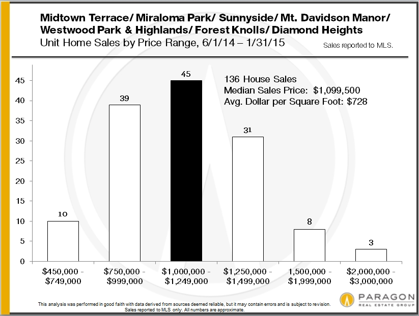 home-sales-by-san-francisco-district-and-price10