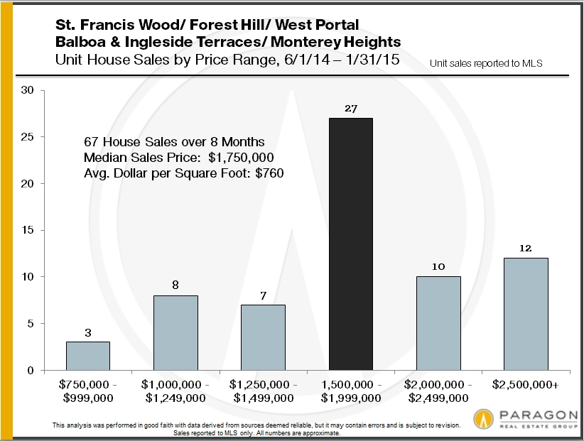 home-sales-by-san-francisco-district-and-price11