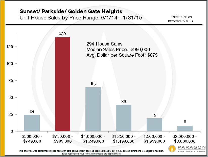 home-sales-by-san-francisco-district-and-price12