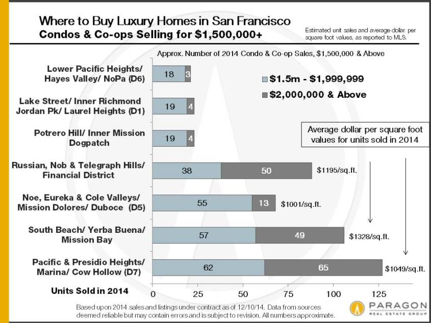 home-sales-by-san-francisco-district-and-price15
