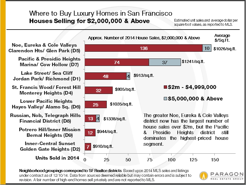 home-sales-by-san-francisco-district-and-price16