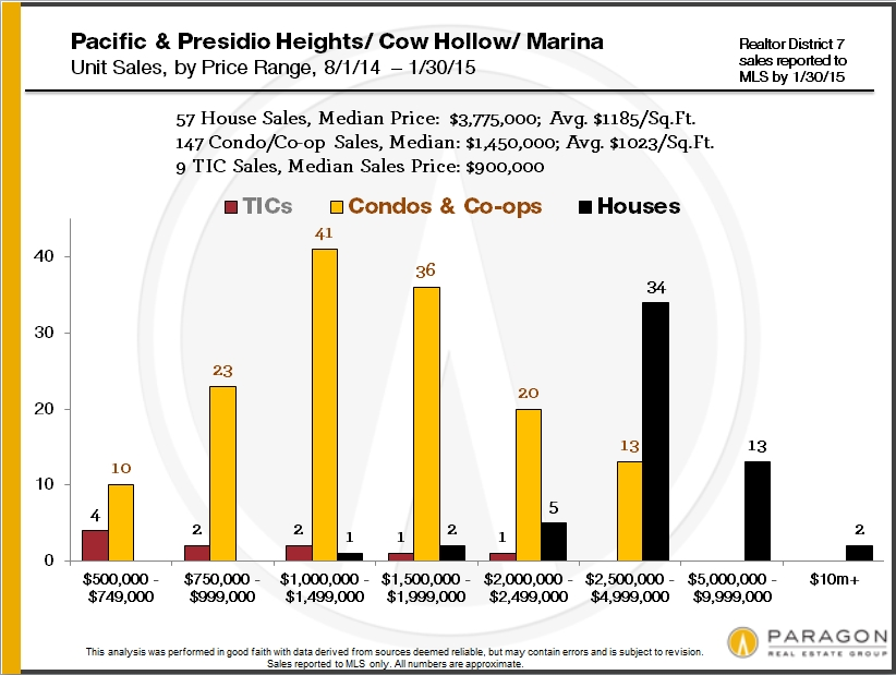 home-sales-by-san-francisco-district-and-price2