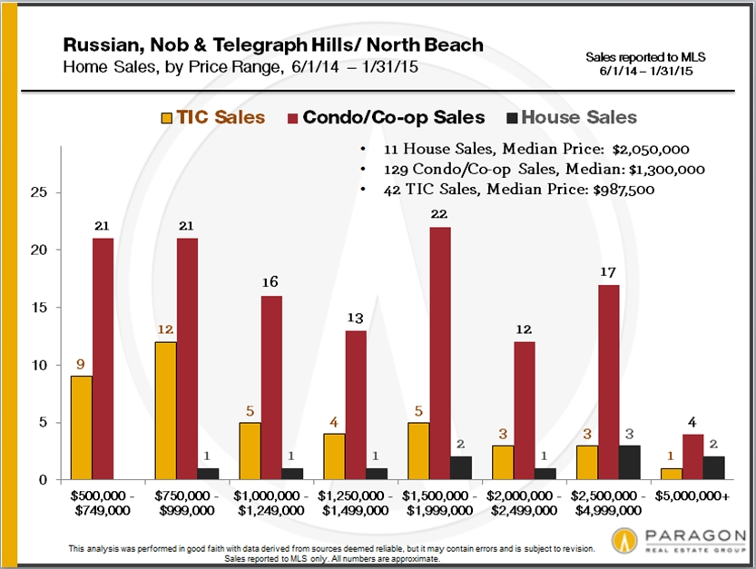home-sales-by-san-francisco-district-and-price3