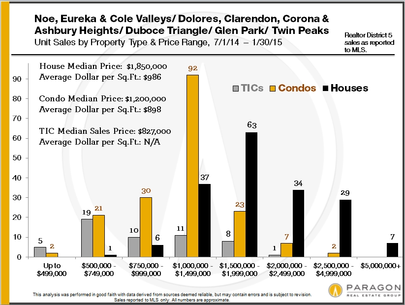 home-sales-by-san-francisco-district-and-price4