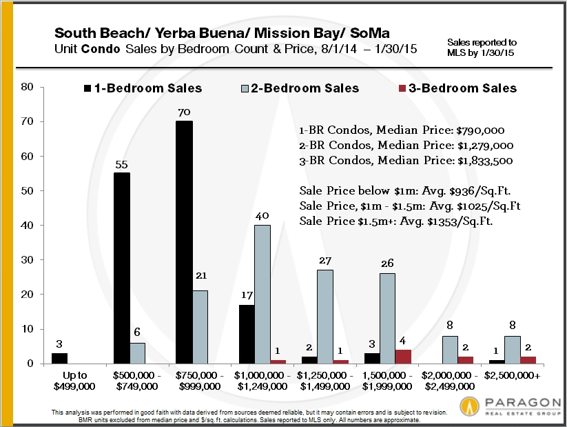home-sales-by-san-francisco-district-and-price5