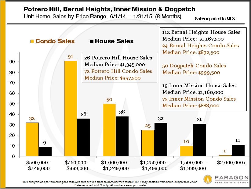 home-sales-by-san-francisco-district-and-price6