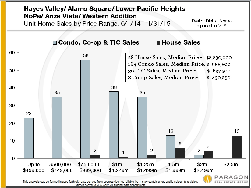 home-sales-by-san-francisco-district-and-price9