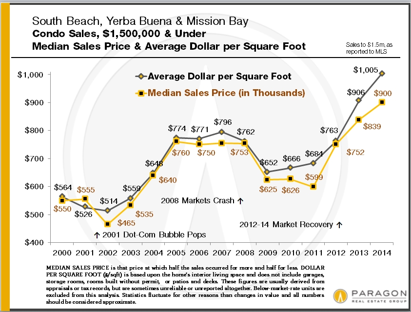 soma-south-beach-yerba-buena-mission-bay2