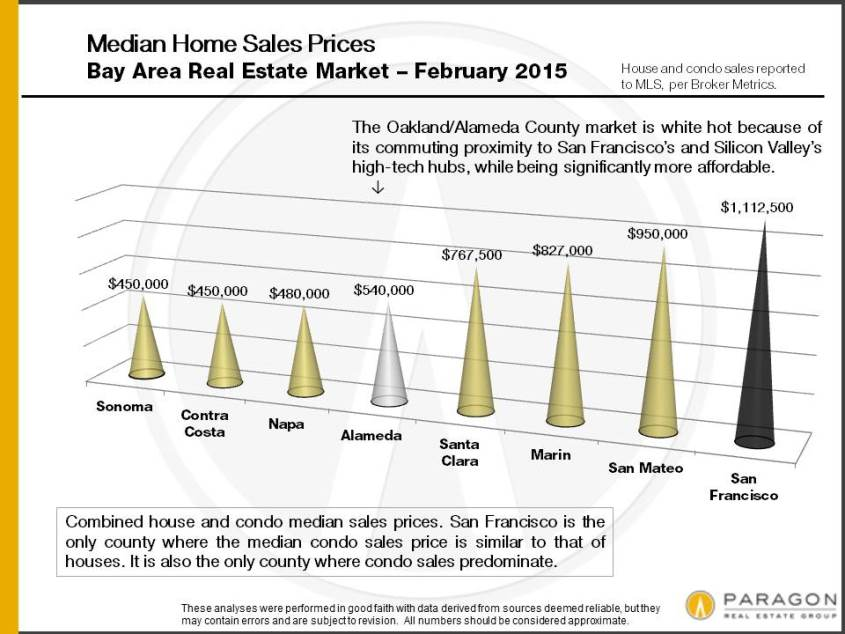 Bay-Area_Median-SFD-Condo_Sales-Price-by-County