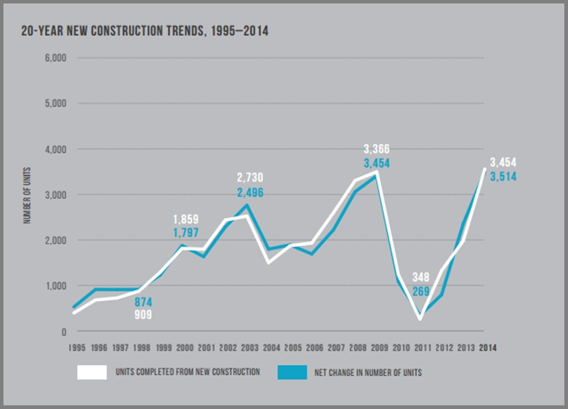 4-15_Planning-Dept_Units-Added_1995-2014