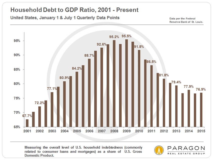 Household-Debt-to-GDP-Ratio_US-since-1990